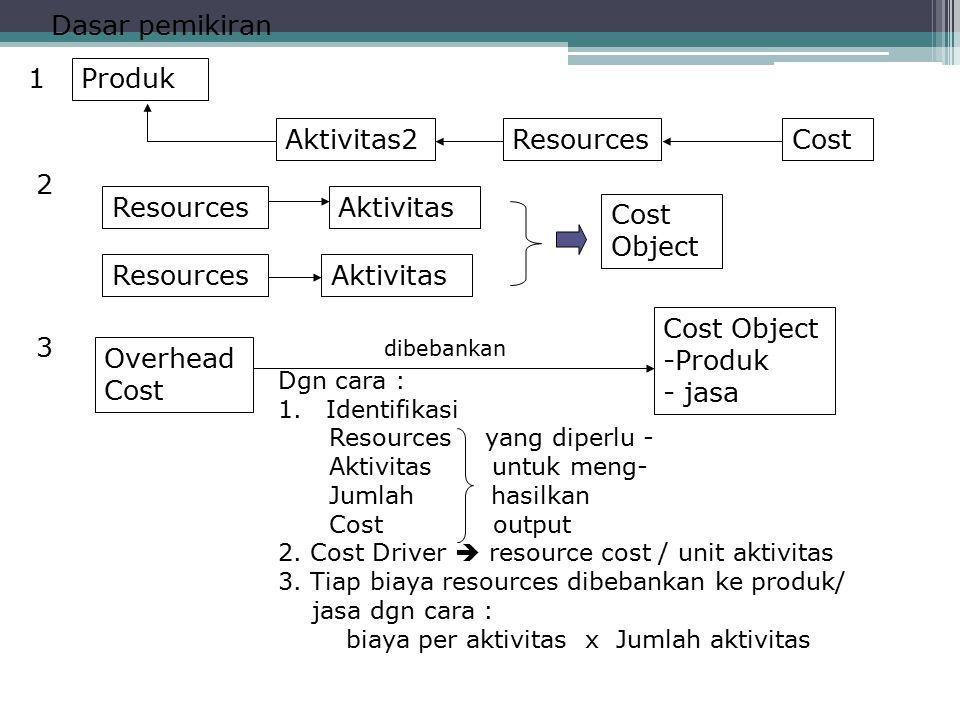 Dasar pemikiran Produk Aktivitas2CostResources 1 2 Aktivitas Cost Object 3 Overhead Cost dibebankan Cost Object -Produk - jasa Dgn cara : 1.Identifika
