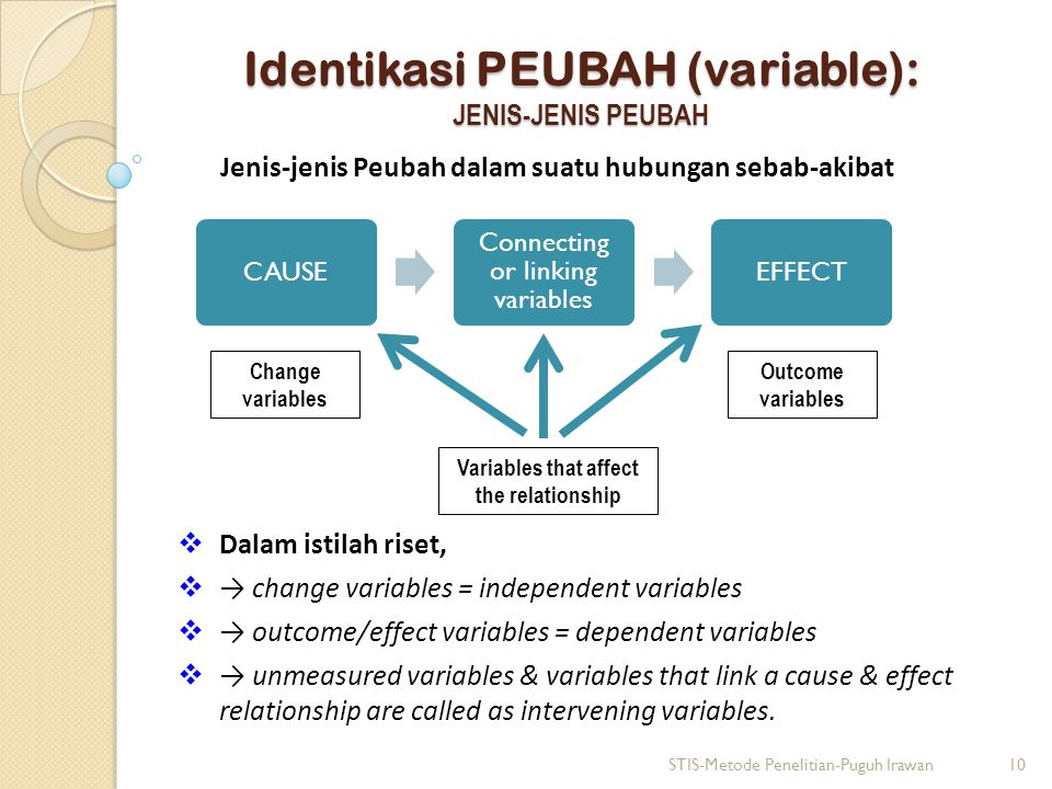 Identikasi PEUBAH (variable): JENIS-JENIS PEUBAH Jenis-jenis Peubah dalam suatu hubungan sebab-akibat STIS-Metode Penelitian-Puguh Irawan10 Change variables CAUSE Connecting or linking variables EFFECT Variables that affect the relationship Outcome variables  Dalam istilah riset,  → change variables = independent variables  → outcome/effect variables = dependent variables  → unmeasured variables & variables that link a cause & effect relationship are called as intervening variables.