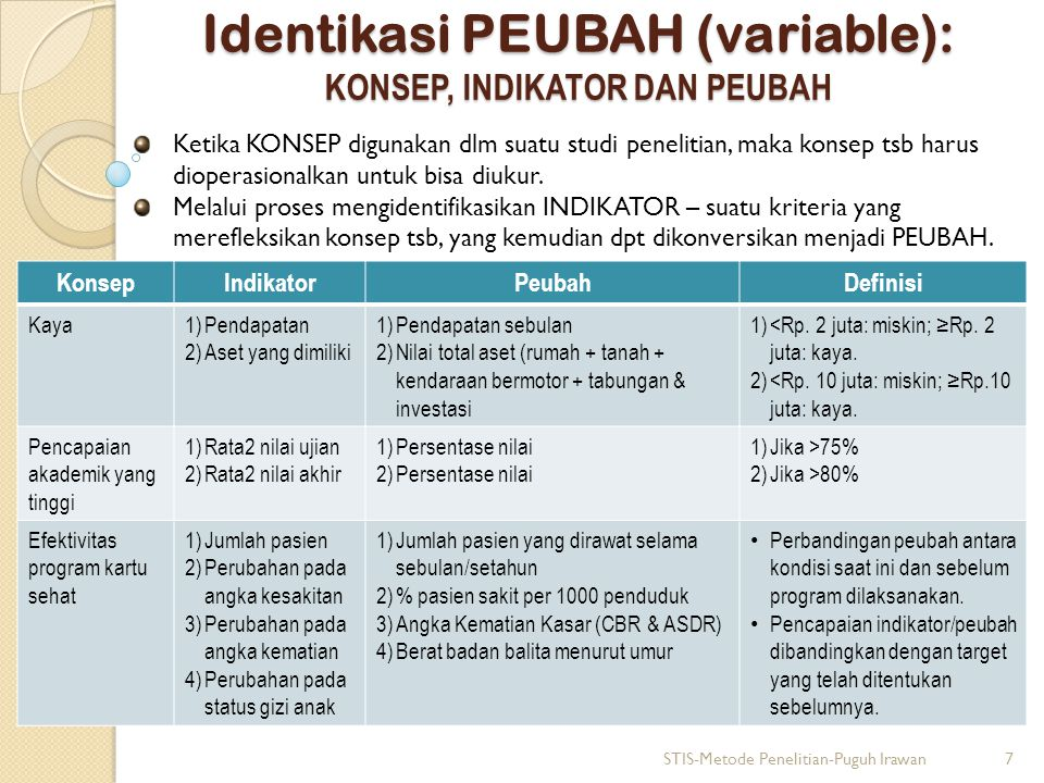 Identikasi PEUBAH (variable): JENIS-JENIS PEUBAH  Peubah dapat diklasifikasikan dlm 3 cara yang berbeda: 1.Dari sudut hubungan sebab-akibat ( causal relationship ): independent variables, dependent variables, intervening variables, dan extraneous variables.