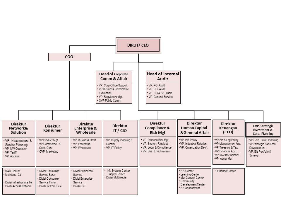 Struktur Organisasi PT. TELKOM Direktur Konsumer Direktur Enterprise & Wholesale Direktur IT / CIO Direktur Network& Solution Direktur Compliance & Ri
