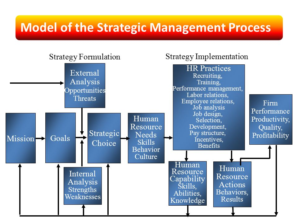 Model of the Strategic Management Process HR Practices Recruiting, Training, Performance management, Labor relations, Employee relations, Job analysis Job design, Selection, Development, Pay structure, Incentives, Benefits Firm Performance Productivity, Quality, Profitability Human Resource Actions Behaviors, Results Human Resource Capability Skills, Abilities, Knowledge Human Resource Needs Skills Behavior Culture Mission Goals Strategic Choice Internal Analysis Strengths Weaknesses External Analysis Opportunities Threats Strategy Formulation Strategy Implementation