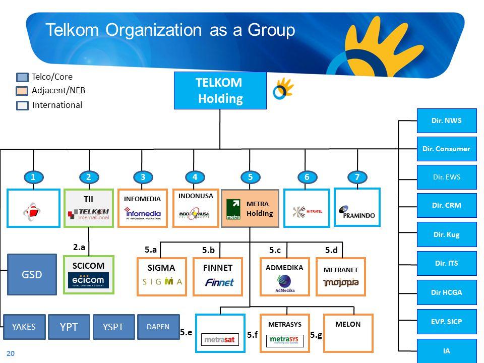 Telkom Organization as a Group 20 TELKOM Holding INFOMEDIA TELKOMSEL L METRA Holding Dir. Consumer Dir. EWS Dir. CRM Dir. ITS Dir HCGA Dir. NWS Dir. K