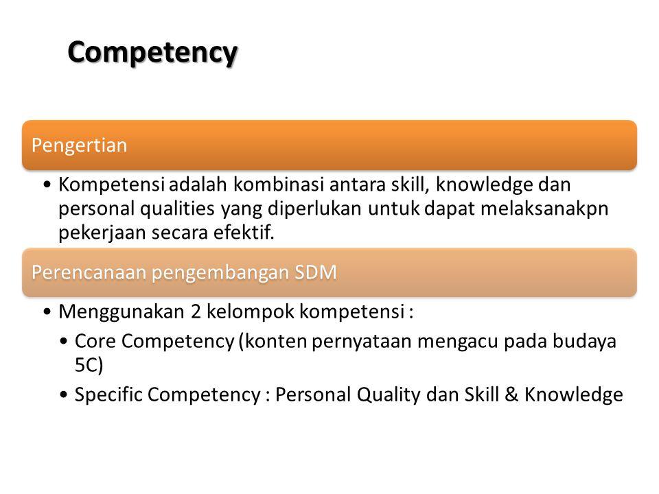Competency Pengertian Kompetensi adalah kombinasi antara skill, knowledge dan personal qualities yang diperlukan untuk dapat melaksanakpn pekerjaan se