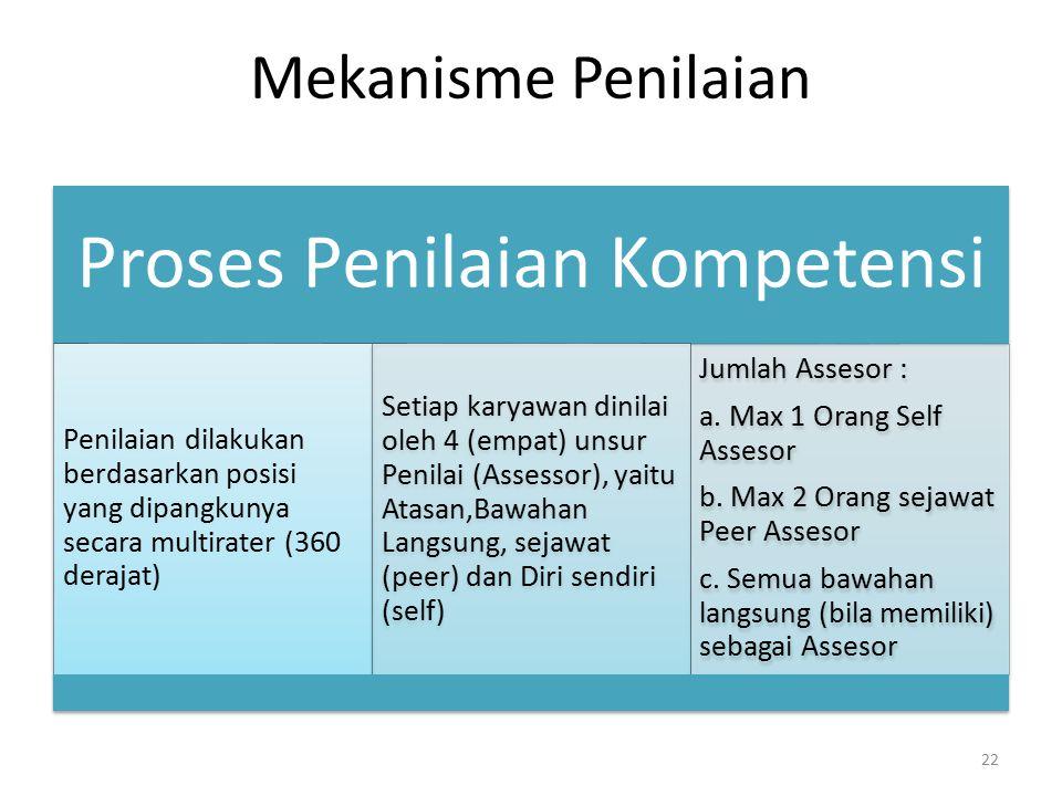 Mekanisme Penilaian Proses Penilaian Kompetensi Penilaian dilakukan berdasarkan posisi yang dipangkunya secara multirater (360 derajat) Setiap karyawa