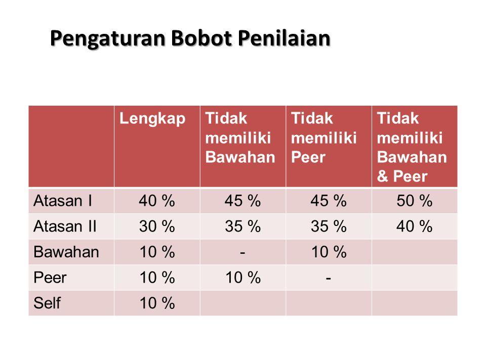 Pengaturan Bobot Penilaian LengkapTidak memiliki Bawahan Tidak memiliki Peer Tidak memiliki Bawahan & Peer Atasan I40 %45 % 50 % Atasan II30 %35 % 40