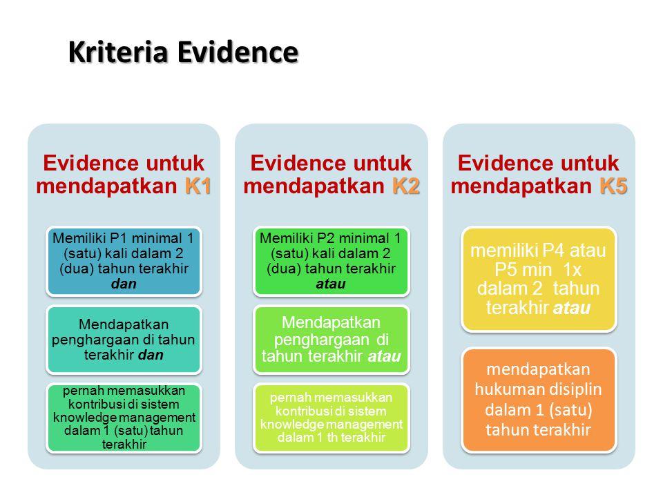 Kriteria Evidence K1 Evidence untuk mendapatkan K1 Memiliki P1 minimal 1 (satu) kali dalam 2 (dua) tahun terakhir dan Mendapatkan penghargaan di tahun