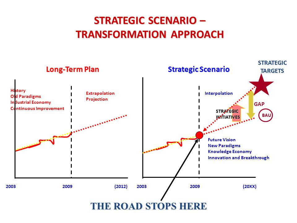 2003 2009 (20XX)(2012)2009 2003 Long-Term Plan Strategic Scenario History Old Paradigms Industrial Economy Continuous Improvement Future Vision New Paradigms Knowledge Economy Innovation and Breakthrough Extrapolation Projection Interpolation STRATEGIC SCENARIO – TRANSFORMATION APPROACH GAP BAU THE ROAD STOPS HERE STRATEGIC INITIATIVES STRATEGIC TARGETS