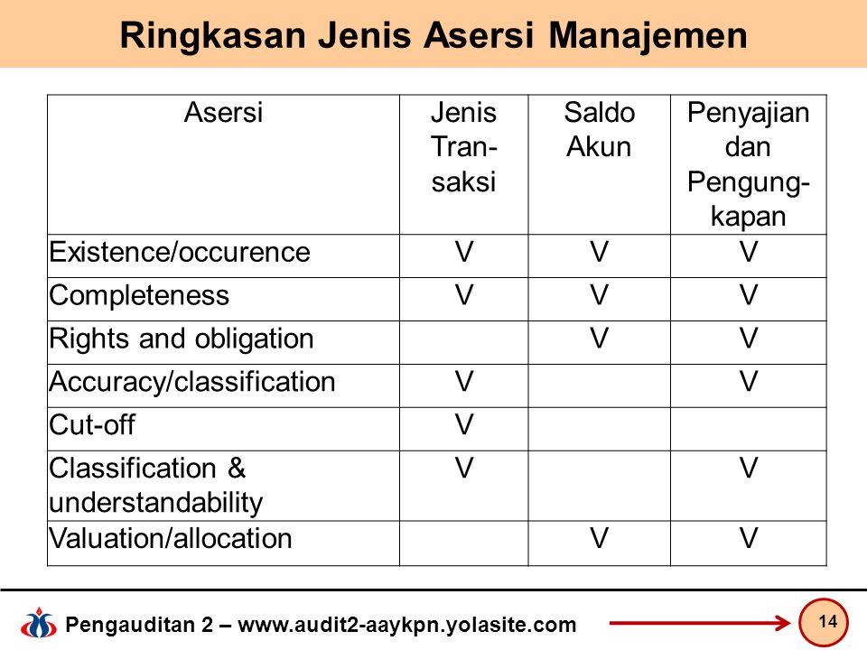Pengauditan 2 – www.audit2-aaykpn.yolasite.com Ringkasan Jenis Asersi Manajemen 14 AsersiJenis Tran- saksi Saldo Akun Penyajian dan Pengung- kapan Exi