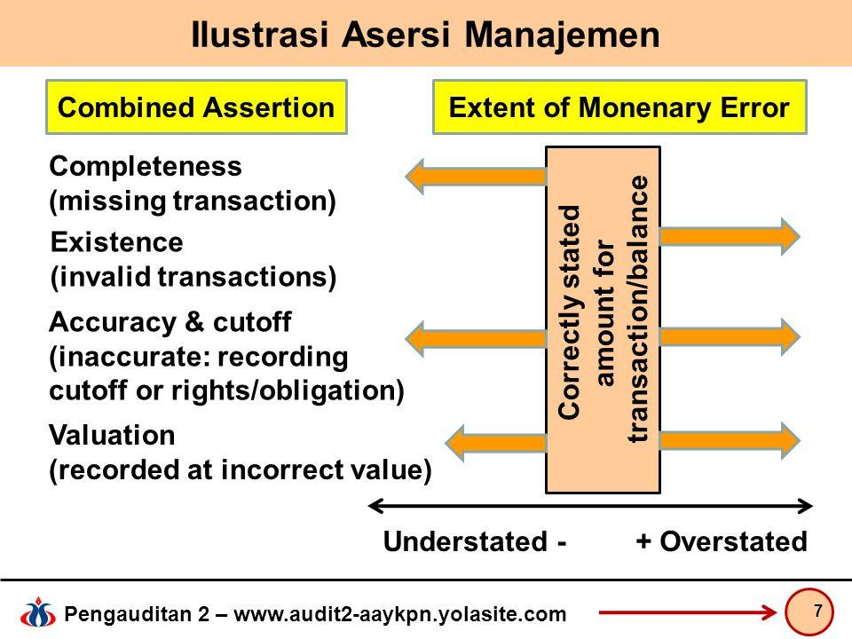 Pengauditan 2 – www.audit2-aaykpn.yolasite.com Ilustrasi Asersi Manajemen 7 Combined AssertionExtent of Monenary Error Completeness (missing transacti