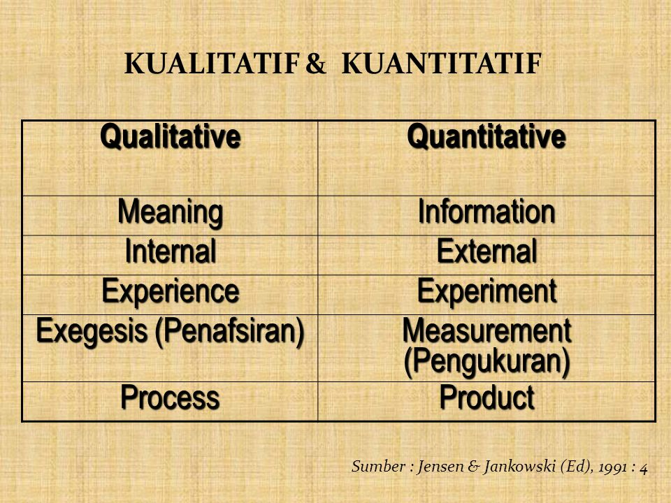 QualitativeQuantitative MeaningInformation InternalExternal ExperienceExperiment Exegesis (Penafsiran) Measurement (Pengukuran) ProcessProduct Sumber