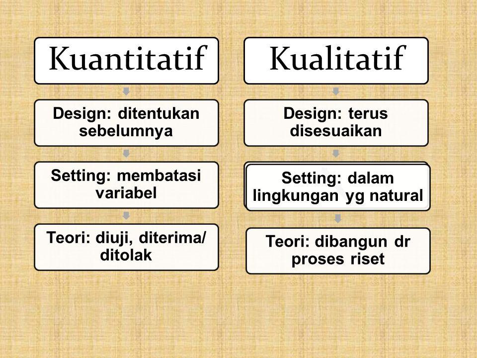 Kuantitatif Design: ditentukan sebelumnya Setting: membatasi variabel Teori: diuji, diterima/ ditolak Kualitatif Design: terus disesuaikan Setting: dalam lingkungan yg natural Teori: dibangun dr proses riset