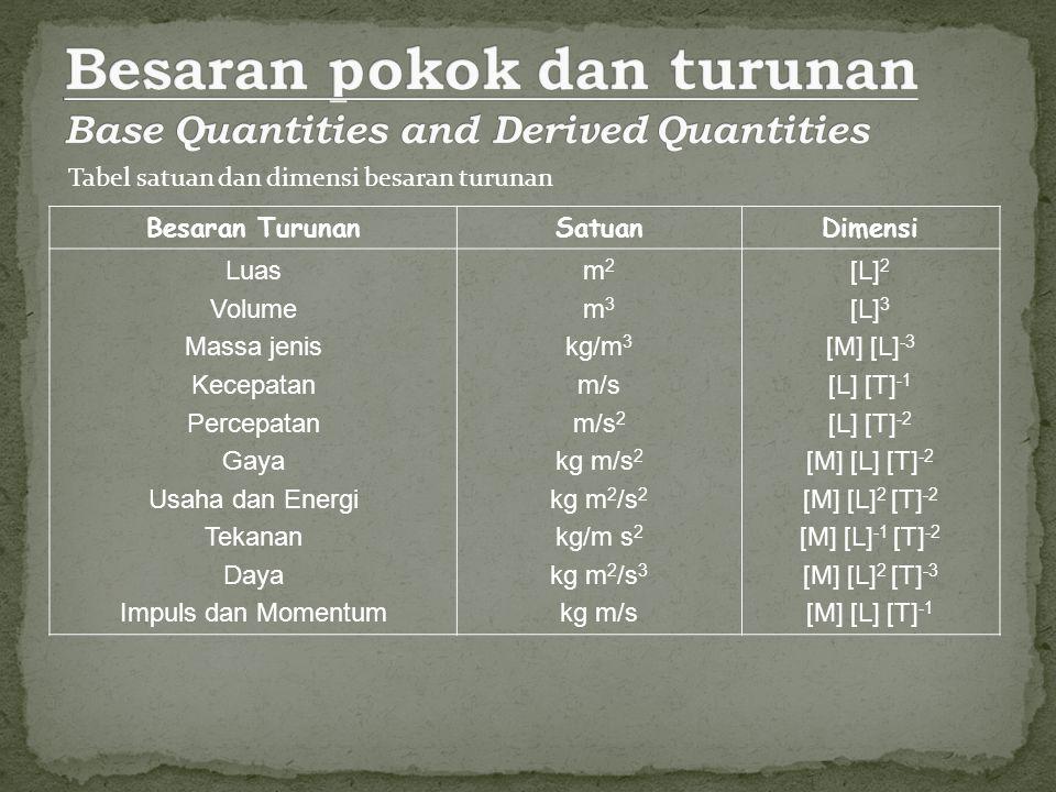 Tabel satuan dan dimensi besaran turunan Besaran TurunanSatuanDimensi Luas Volume Massa jenis Kecepatan Percepatan Gaya Usaha dan Energi Tekanan Daya