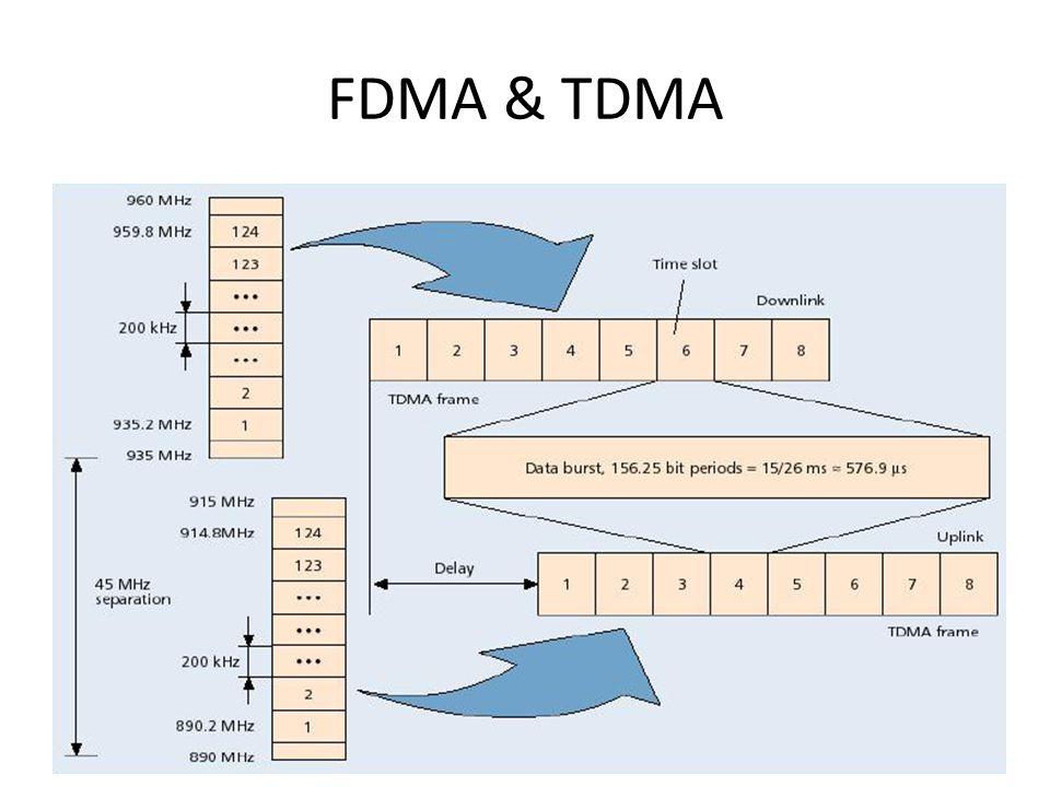 FDMA & TDMA