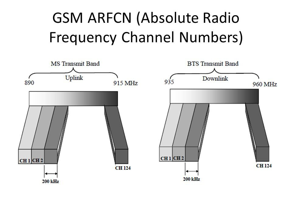 GSM ARFCN (Absolute Radio Frequency Channel Numbers)