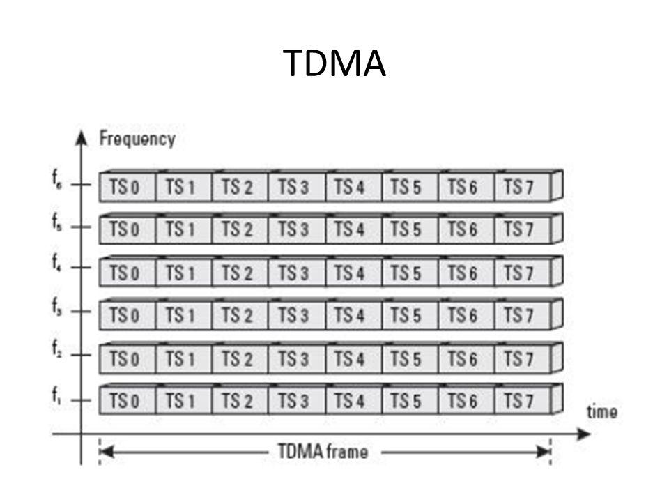 SACCH (Slow Associated Control Channel) – DL & UL – Point to point – UL : MS measurement data – DL : MS power output; Timing advance – Trafic voice mode FACCH (Fast Associated Control Channel) – DL & UL – Point to point – Digunakan pada waktu Handover, menggunakan kanal traffik yang kosong – Stealing mode (pengganti sementara TCH, mencari kanal suara diunakan untuk handover Pada saat HO, TCH digantikan dengan FACCH untuk meminta HO