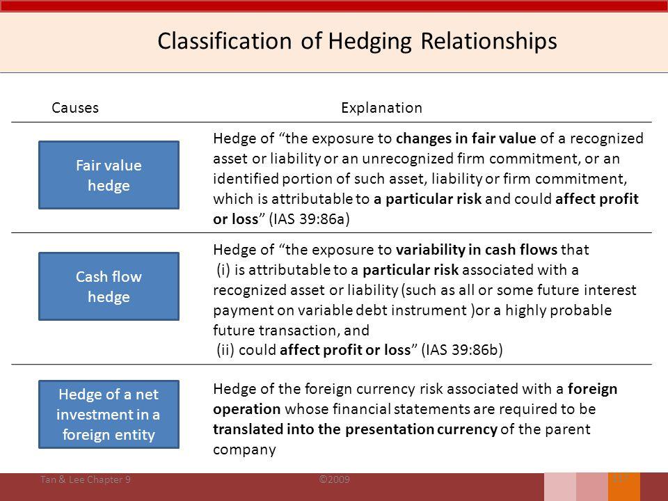 Kriteria & Dokumentasi Kriteria – Terdapat kebijakan tertulis, tujuan manajemen risiko & strategi lindung nilai. – Hubungan lindung nilai diharapkan e