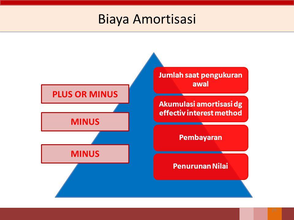 28 Pengukuran Setelah Pengakuan Awal Pinjaman dan Piutang a)Nilai wajar b)Biaya diamortisasi c)Biaya (penggunaan terbatas hanya jika nilai wajar tidak