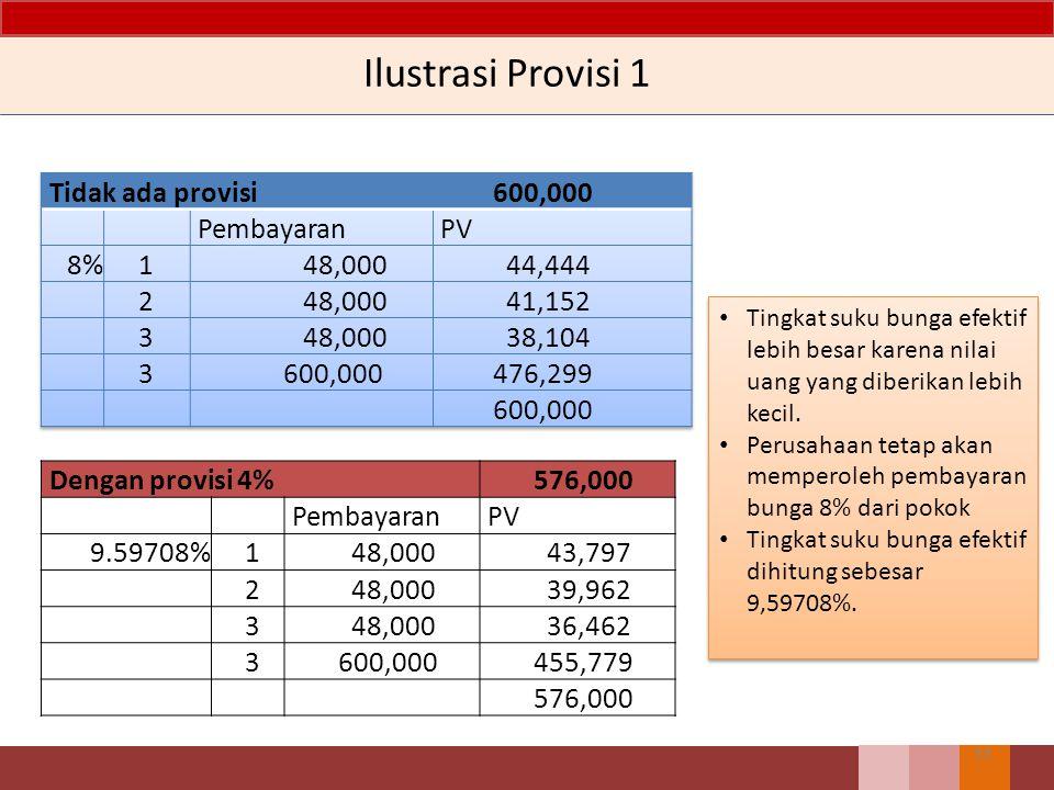Ilustrasi Provisi 32 Enitas A memberikan pinjaman Rp 600.000 bunga 8%, tahunan. Bunga sebesar 8% kali total pinjaman dibayarkan setiap akhir tahun dan