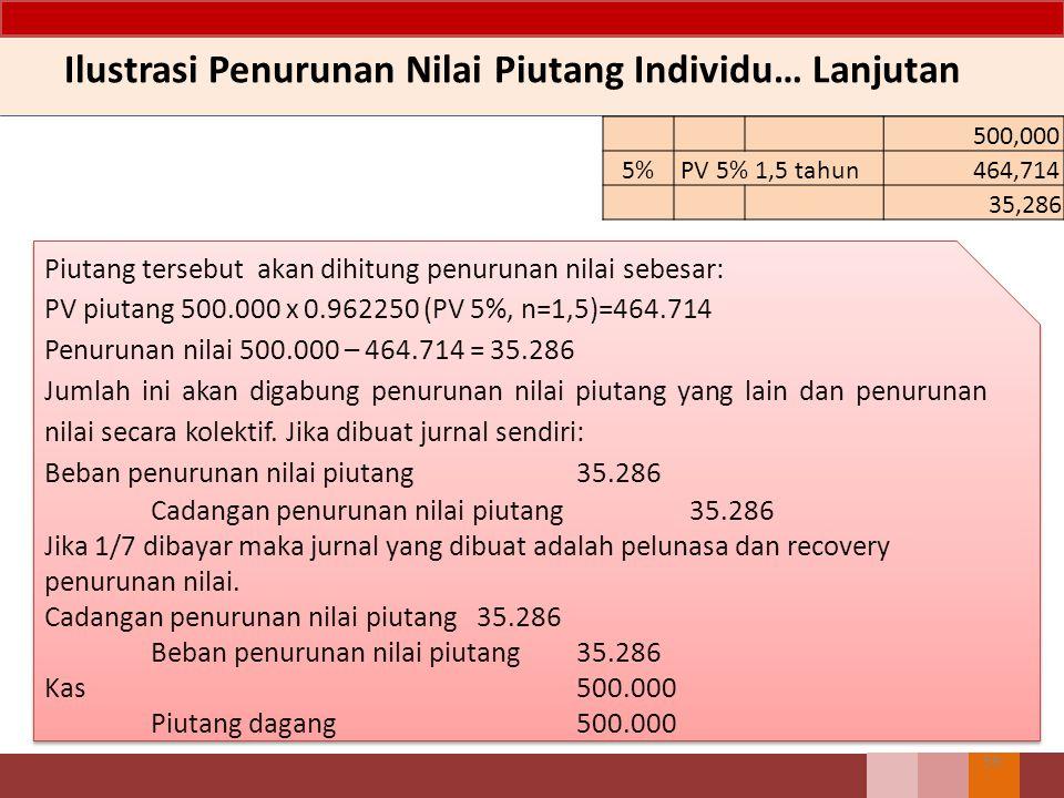 58 Ilustrasi Penurunan Nilai Piutang Individu Entitas K melakukan penjualan kredit pada Entitas L pada 1 Agustus 2011 sebesar 500.000. Piutang tersebu