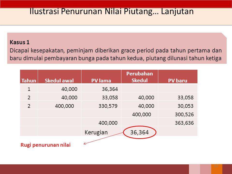Ilustrasi Penurunan Nilai Piutang 61 Entitas G memberikan pinjaman Entitas H 400.000 pada 30 Desember 2010. Pinjaman 2 tahun, suku bunga 10% dikenakan