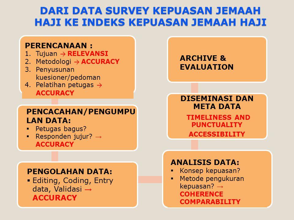 DARI DATA SURVEY KEPUASAN JEMAAH HAJI KE INDEKS KEPUASAN JEMAAH HAJI DISEMINASI DAN META DATA TIMELINESS AND PUNCTUALITY ACCESSIBILITY PERENCANAAN : 1