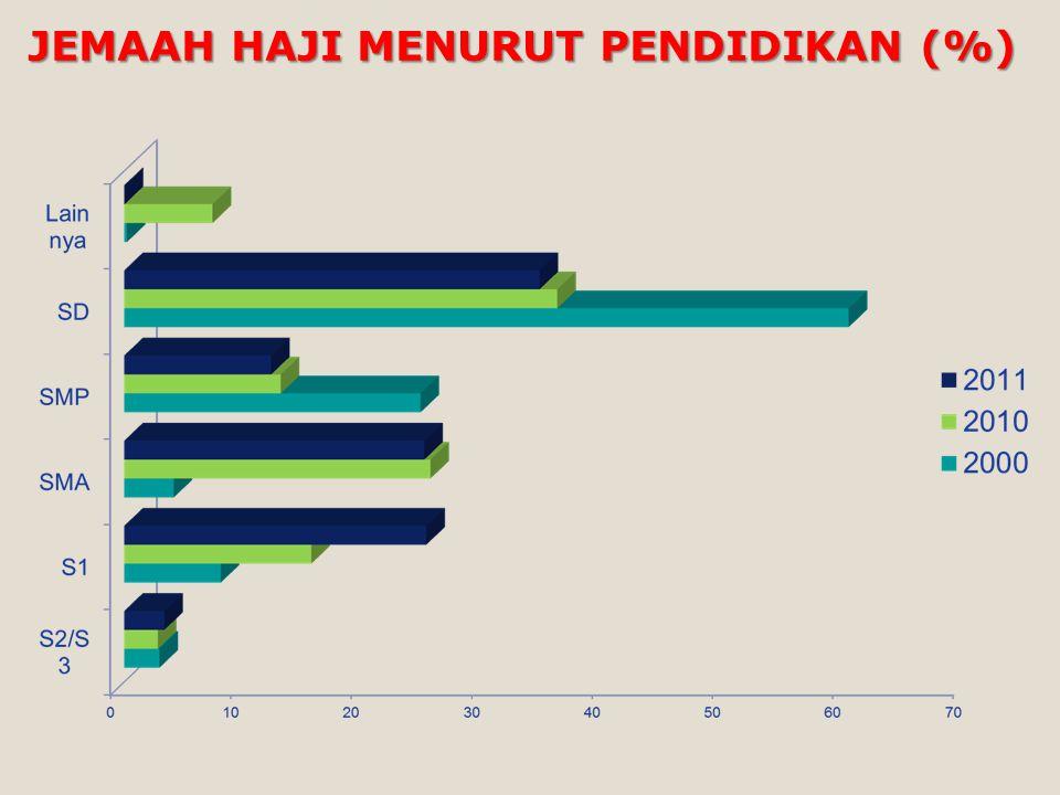 JEMAAH HAJI MENURUT PENDIDIKAN (%)