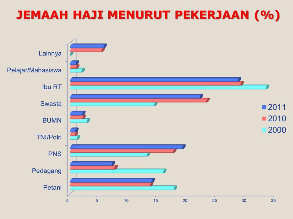 JEMAAH HAJI MENURUT PEKERJAAN (%)