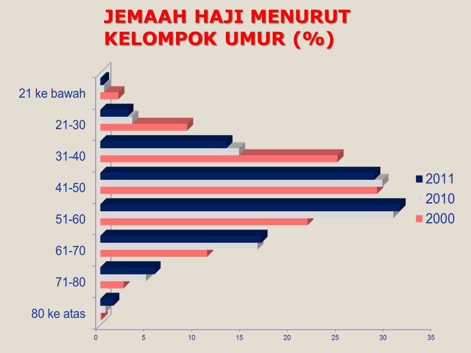 JEMAAH HAJI MENURUT KELOMPOK UMUR (%)