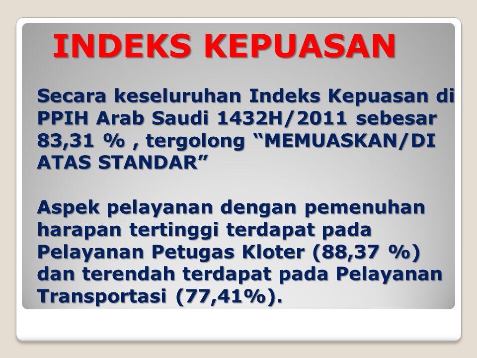 INDEKS KEPUASAN Secara keseluruhan Indeks Kepuasan di PPIH Arab Saudi 1432H/2011 sebesar 83,31 %, tergolong MEMUASKAN/DI ATAS STANDAR Aspek pelayanan dengan pemenuhan harapan tertinggi terdapat pada Pelayanan Petugas Kloter (88,37 %) dan terendah terdapat pada Pelayanan Transportasi (77,41%).