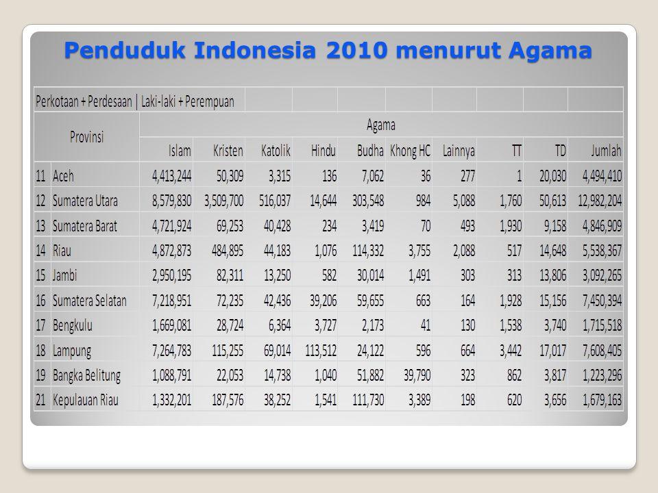 Penduduk Indonesia 2010 menurut Agama