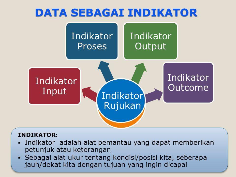 DATA SEBAGAI INDIKATOR INDIKATOR:  Indikator adalah alat pemantau yang dapat memberikan petunjuk atau keterangan  Sebagai alat ukur tentang kondisi/