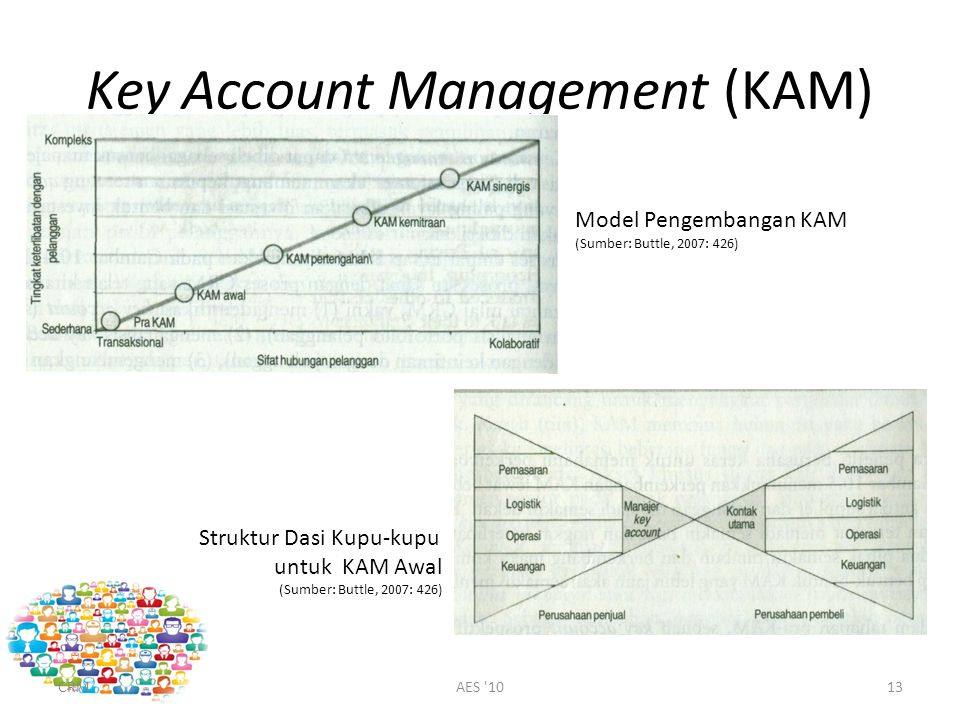 Key Account Management (KAM) CRMAES '1013 Model Pengembangan KAM (Sumber: Buttle, 2007: 426) Struktur Dasi Kupu-kupu untuk KAM Awal (Sumber: Buttle, 2