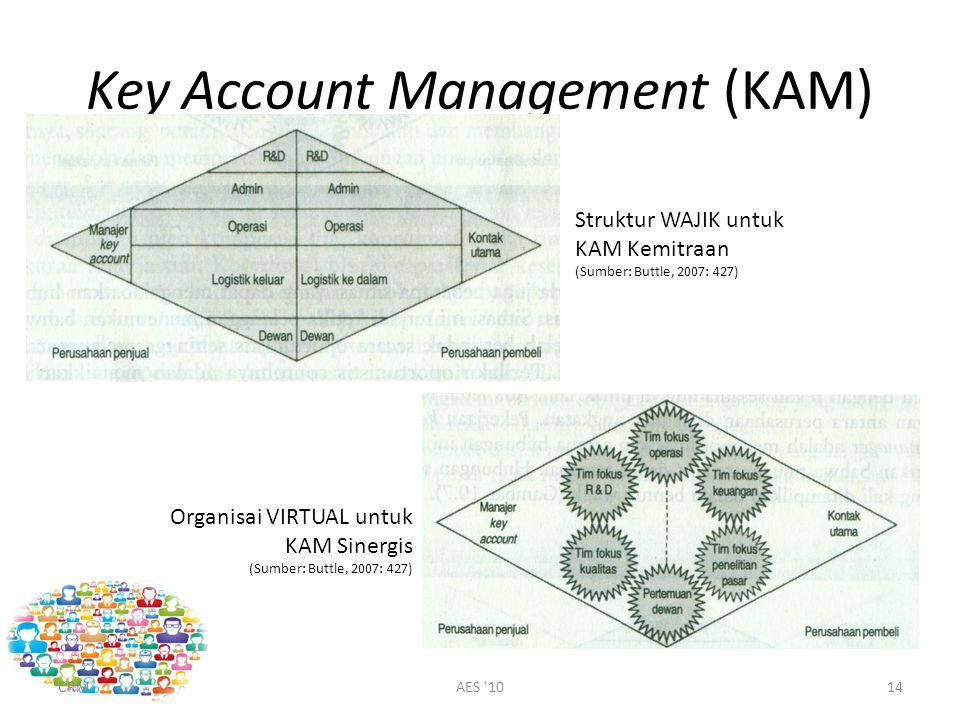 Key Account Management (KAM) CRMAES 1014 Struktur WAJIK untuk KAM Kemitraan (Sumber: Buttle, 2007: 427) Organisai VIRTUAL untuk KAM Sinergis (Sumber: Buttle, 2007: 427)