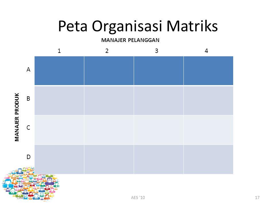 Peta Organisasi Matriks CRMAES 1017 MANAJER PELANGGAN 1234 A B C D MANAJER PRODUK