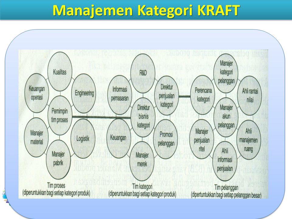 Manajemen Kategori KRAFT CRM9AES 10