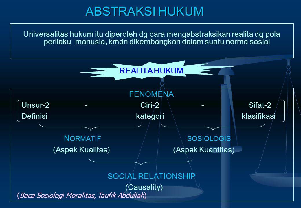 Universalitas hukum itu diperoleh dg cara mengabstraksikan realita dg pola perilaku manusia, kmdn dikembangkan dalam suatu norma sosial REALITA HUKUM FENOMENA Unsur-2 - Ciri-2 - Sifat-2 Definisi kategori klasifikasi N ORMATIF SOSIOLOGIS (Aspek Kualitas) (Aspek Kuantitas) SOCIAL RELATIONSHIP (Causality) ABSTRAKSI HUKUM (Baca Sosiologi Moralitas, Taufik Abdullah)