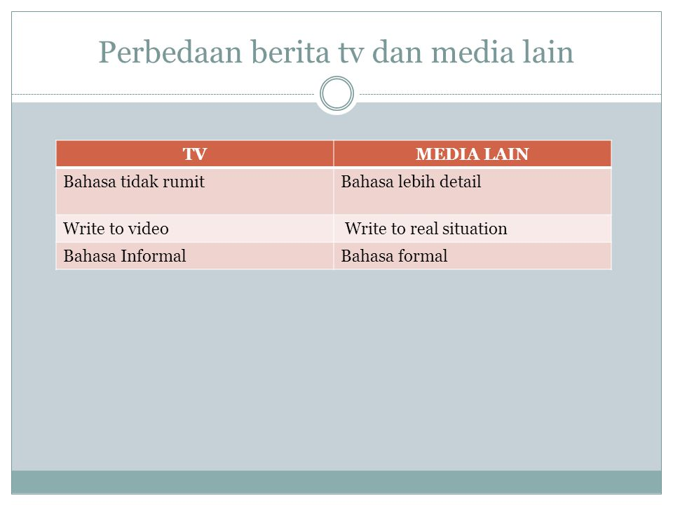 Perbedaan berita tv dan media lain TVMEDIA LAIN Bahasa tidak rumitBahasa lebih detail Write to video Write to real situation Bahasa InformalBahasa for