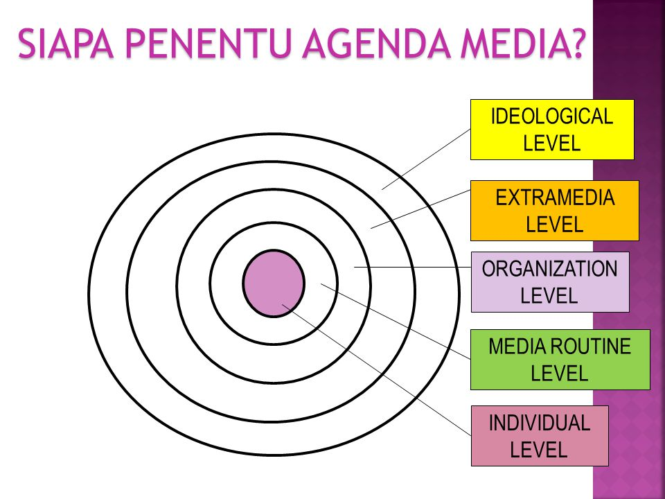 IDEOLOGICAL LEVEL EXTRAMEDIA LEVEL ORGANIZATION LEVEL MEDIA ROUTINE LEVEL INDIVIDUAL LEVEL SIAPA PENENTU AGENDA MEDIA?
