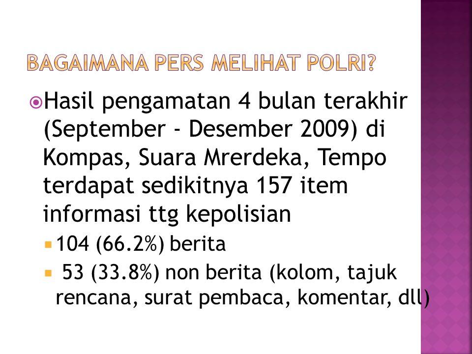  Hasil pengamatan 4 bulan terakhir (September - Desember 2009) di Kompas, Suara Mrerdeka, Tempo terdapat sedikitnya 157 item informasi ttg kepolisian