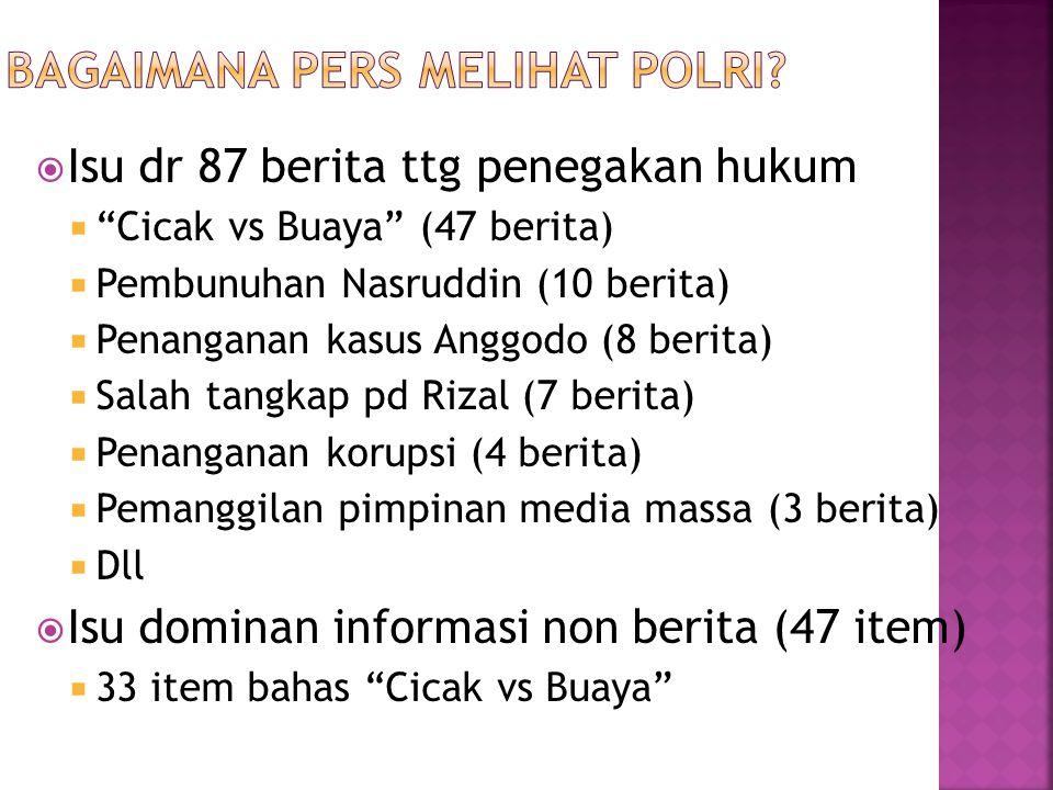 """ Isu dr 87 berita ttg penegakan hukum  """"Cicak vs Buaya"""" (47 berita)  Pembunuhan Nasruddin (10 berita)  Penanganan kasus Anggodo (8 berita)  Salah"""
