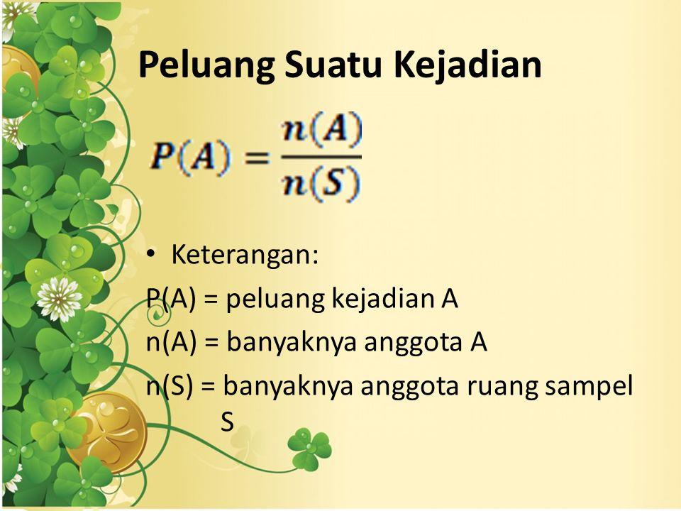 Peluang Suatu Kejadian Keterangan: P(A) = peluang kejadian A n(A) = banyaknya anggota A n(S) = banyaknya anggota ruang sampel S