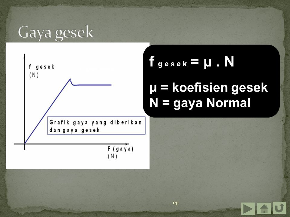 ep f g e s e k = μ. N μ = koefisien gesek N = gaya Normal f ges max