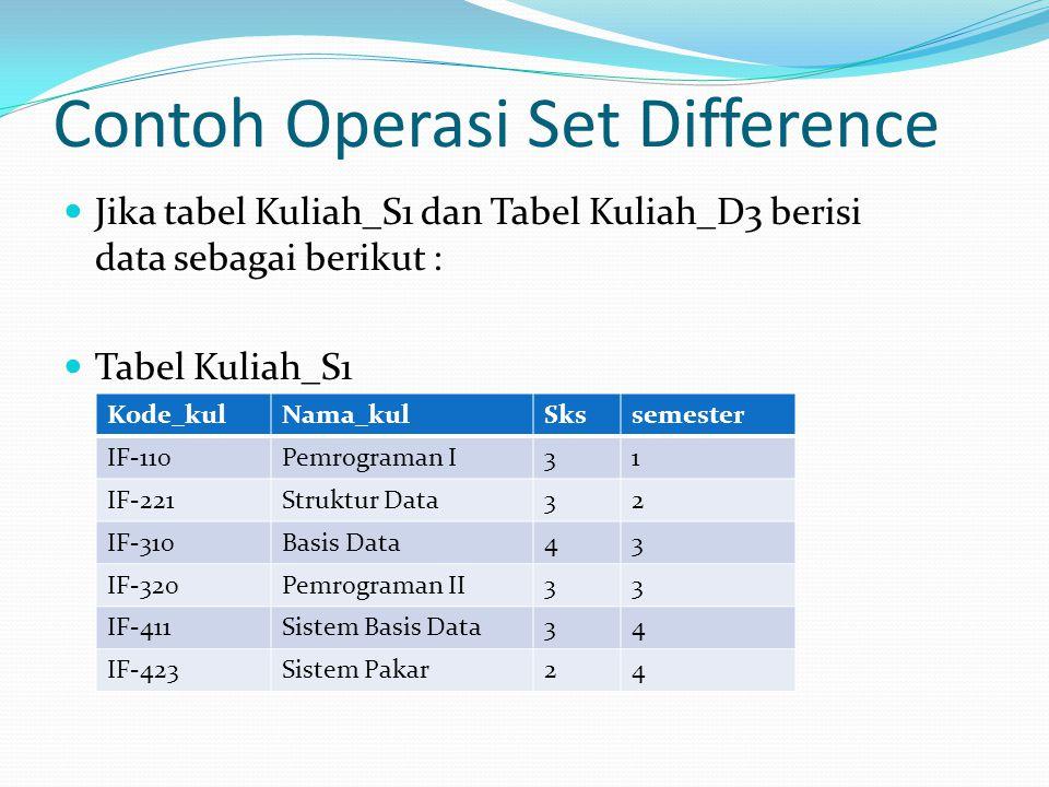 Contoh Operasi Set Difference Jika tabel Kuliah_S1 dan Tabel Kuliah_D3 berisi data sebagai berikut : Tabel Kuliah_S1 Kode_kulNama_kulSkssemester IF-11