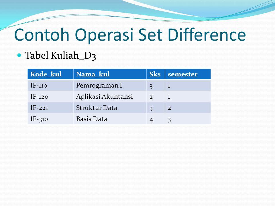 Contoh Operasi Set Difference Tabel Kuliah_D3 Kode_kulNama_kulSkssemester IF-110Pemrograman I31 IF-120Aplikasi Akuntansi21 IF-221Struktur Data32 IF-31