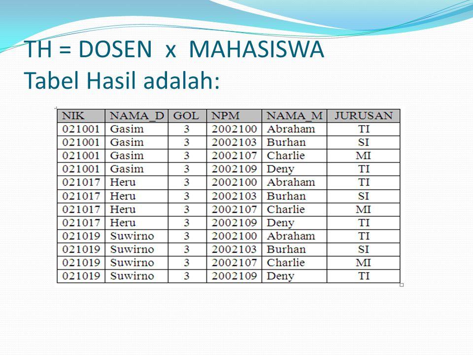 TH = DOSEN x MAHASISWA Tabel Hasil adalah: