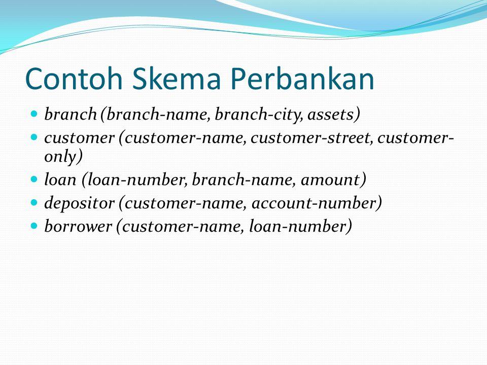 Contoh Skema Perbankan branch (branch-name, branch-city, assets) customer (customer-name, customer-street, customer- only) loan (loan-number, branch-n