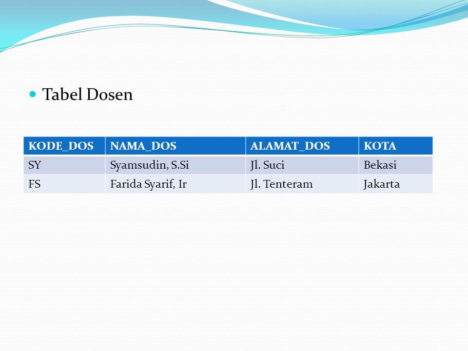 Tabel Dosen KODE_DOSNAMA_DOSALAMAT_DOSKOTA SYSyamsudin, S.SiJl. SuciBekasi FSFarida Syarif, IrJl. TenteramJakarta