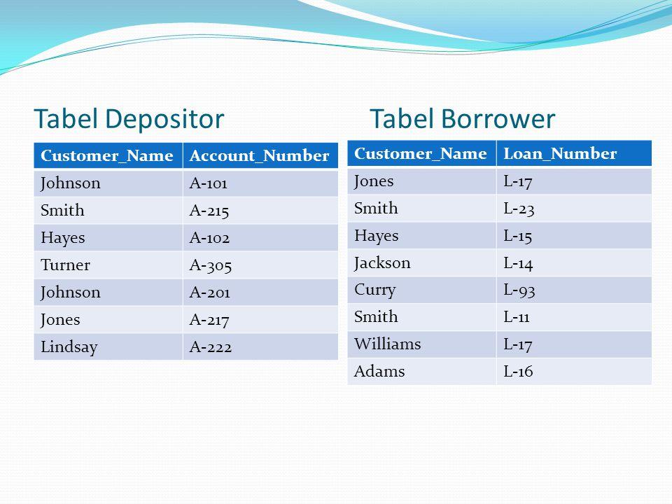 Tabel DepositorTabel Borrower Customer_NameAccount_Number JohnsonA-101 SmithA-215 HayesA-102 TurnerA-305 JohnsonA-201 JonesA-217 LindsayA-222 Customer