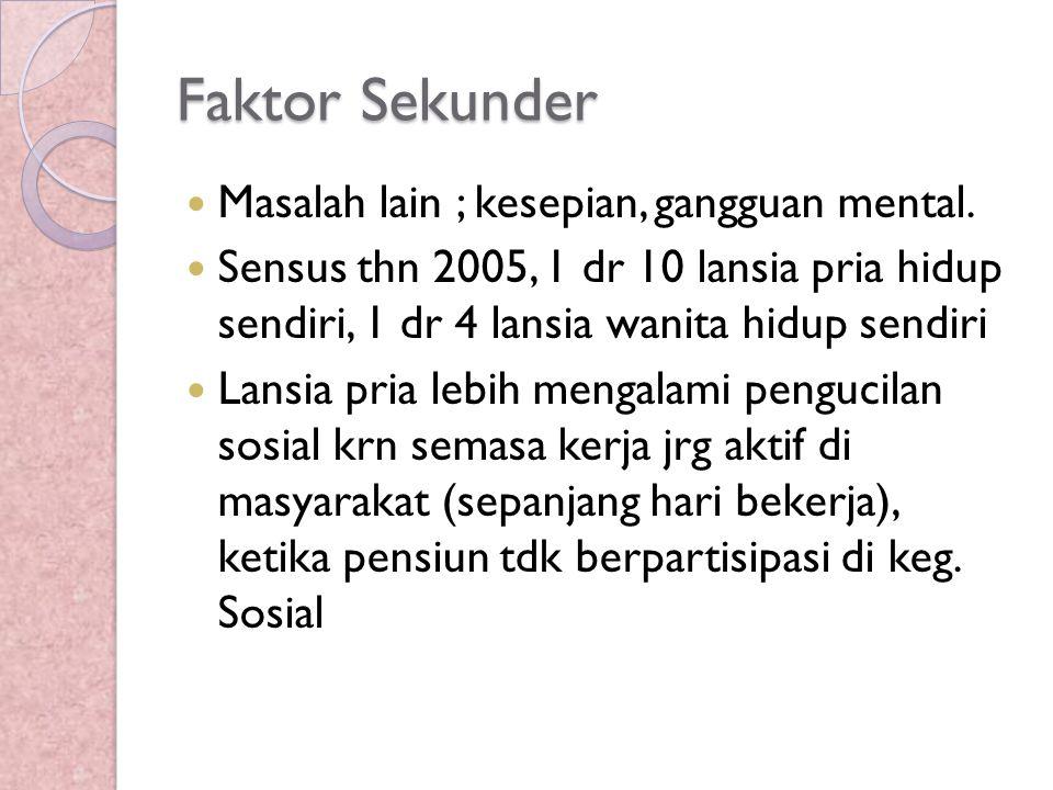 Faktor Sekunder Masalah lain ; kesepian, gangguan mental. Sensus thn 2005, 1 dr 10 lansia pria hidup sendiri, 1 dr 4 lansia wanita hidup sendiri Lansi
