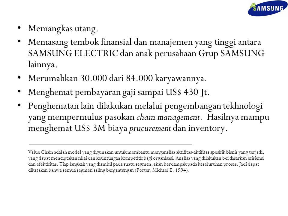 Memangkas utang. Memasang tembok finansial dan manajemen yang tinggi antara SAMSUNG ELECTRIC dan anak perusahaan Grup SAMSUNG lainnya. Merumahkan 30.0